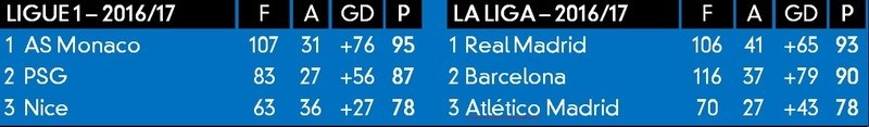 Ligue 1 and La Liga table rankings in 2016-17