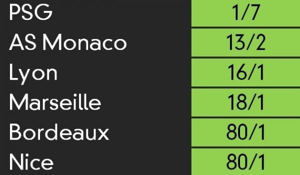 Ligue 1 outright odds as of 11 August 2017.