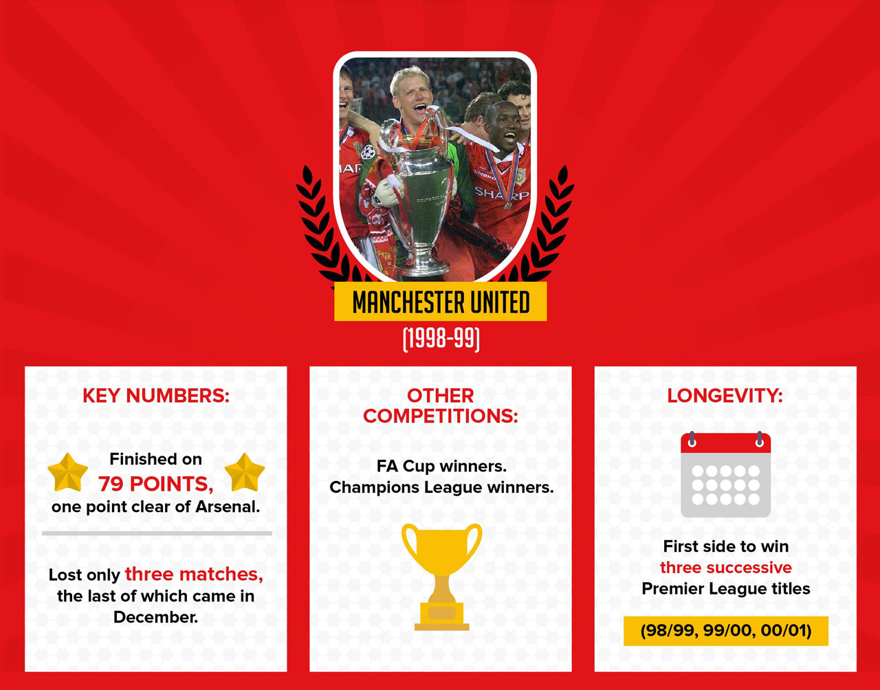 United's treble winning season. Would the signing of a player like Neymar bring back the glory days to Old Trafford?
